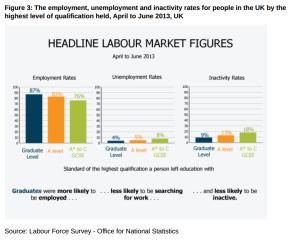 Graduate employment figures
