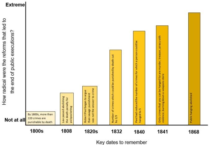 criminal-code-reform-living-graph